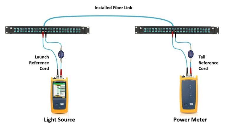 certificamos cableado de red ethernet y puestos